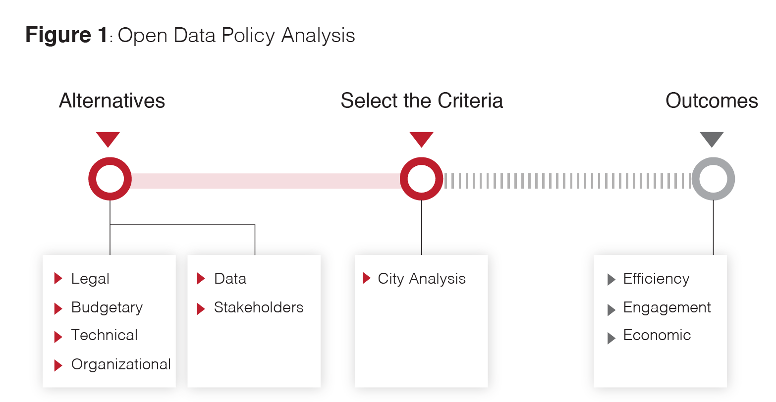 City data open policies.png