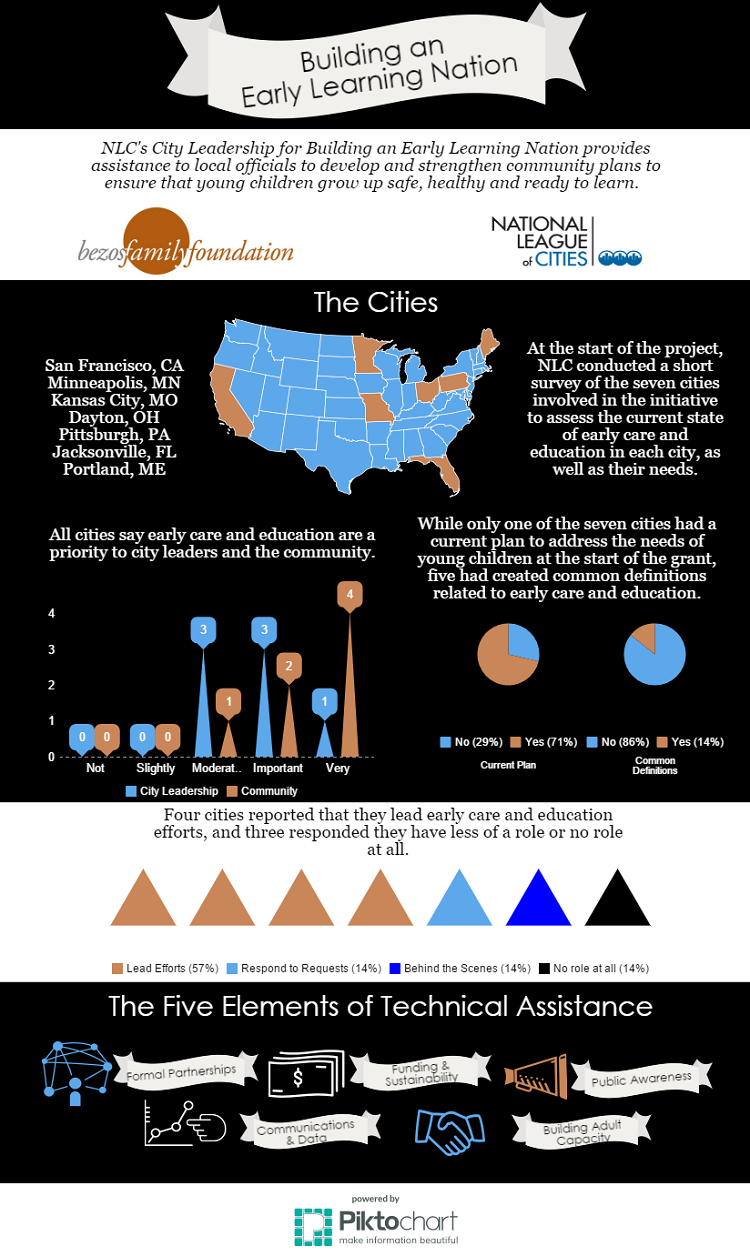 ELN Infographic