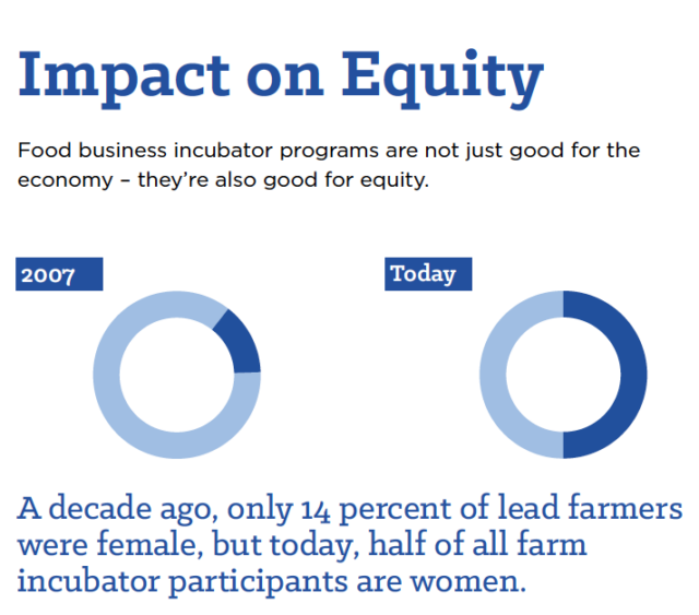 Impact On Equity - Food business incubator programs are not just good for the economy - they're also good for equity. A decade ago only 14 percent of lead farmers were female, but today, half of all far incubator participants are women.