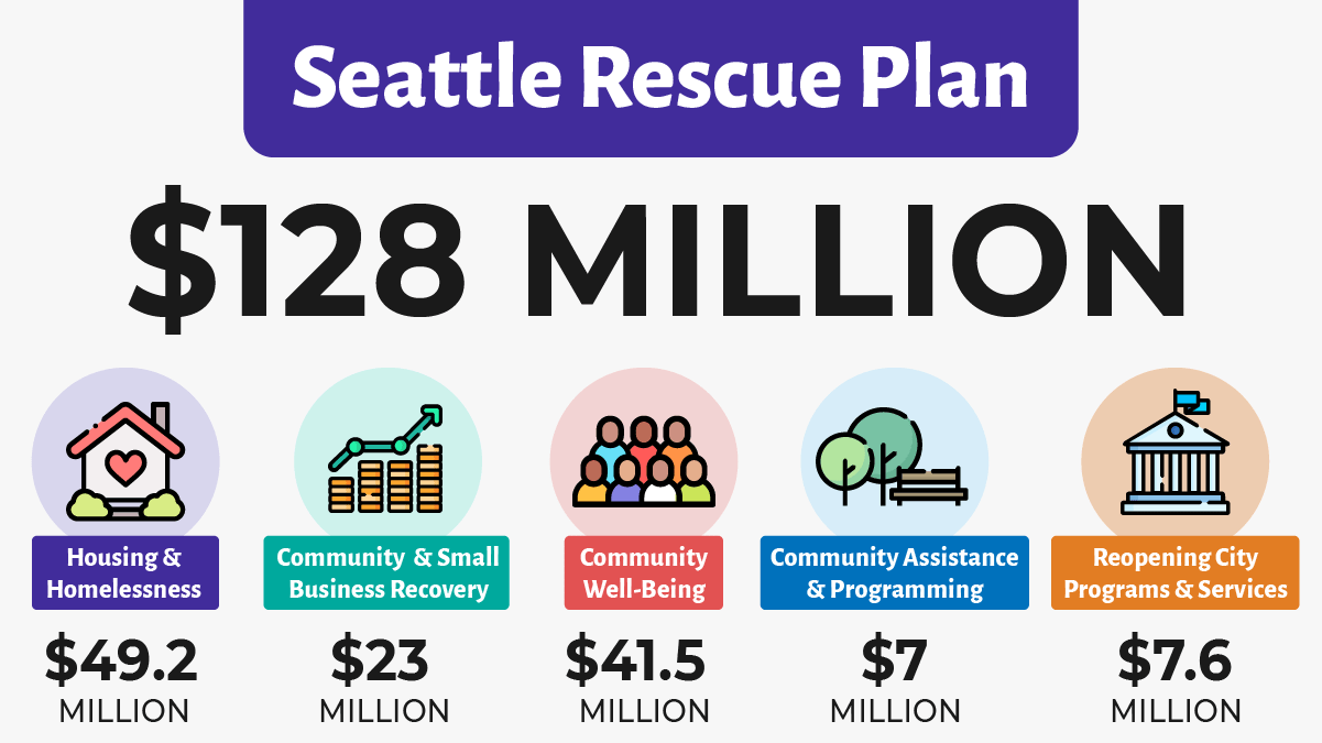 $41.5m in funding for community well-being as part of Seattle Rescue Plan to support investment in direct cash assistance & community support, digital equity, restoring city services & library hours, and youth equity & opportunities